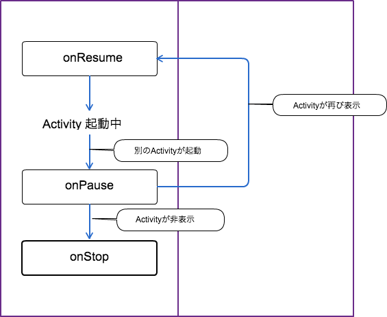 android-lifecycle-ui-moving02